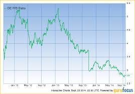 Deere Stock Chart Deere Co De Stock Analysis Gurufocus Com