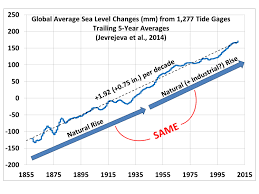 Sea Level Rise And Fall Part 2 Tide Gauges Watts Up With That
