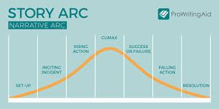 Narrative Development Chart What Is A Narrative Arc