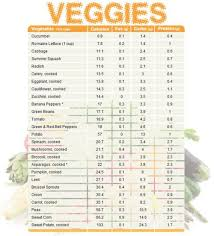 Great Low Carb Vegetable List In Order Of Carb Count In 2019
