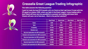 Cresselia Great League Trading Infographic Thesilphroad