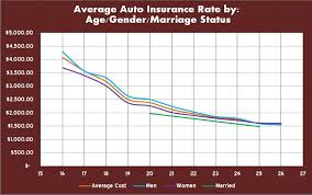 compare car insurance rates ontario canada 44billionlater