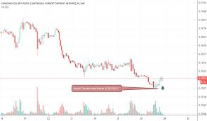 6c1 Charts And Quotes Tradingview