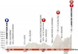 Giro del Delfinato 2018, la presentazione della quarta tappa - VAVEL Italia