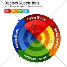 Diabetes Blood Glucose Test Types Chart Gl Stock Images
