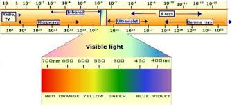 Em Spectrum Frequency Chart Visible Light Wavelengths Electromagnetic Spectrum