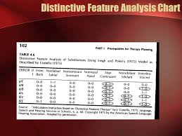 Distinctive Features Chart Approaches To Assessment Ppt Video Online Download