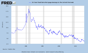 30 Year Mortgage Rate Chart Historical 30 Year Fixed Mortgage Rate History Last 3 66 Economy