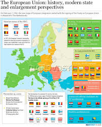 Enlarging The National State Chart Maastricht Netherlands European Union The European Union