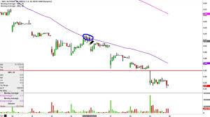 National Bank Of Greece Sa Nbg Stock Chart Technical Analysis For 11 19 15