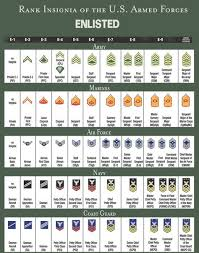 Armed Services Ranks Chart Rank Structure And Insignia Of Enlisted Military Personnel