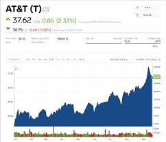T Stock At T Stock Price Today Markets Insider