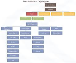 Film Production Organogram Chart In 2019 Organizational