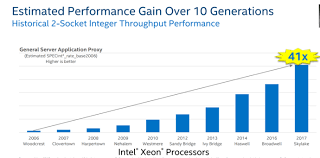Intel Cpu Comparison Chart 2016 Intel Fights To Maintain Data Center Business As Competitors