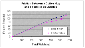 Coefficient Of Static Friction Chart Factors Affecting Friction Lesson Teachengineering