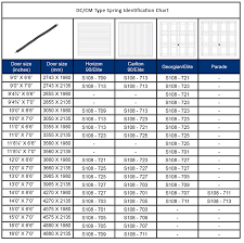 torsion spring for garage doorGarage Door Torsion Spring Conversion Chart  Best Home Furniture