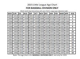 Baseball Age Chart New Little League Age Rule Part 1 Josh Estes 416s Blog