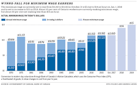 Minimum Wage Chart Ontario Province Minimum Wage Increase Highest In More Than Four
