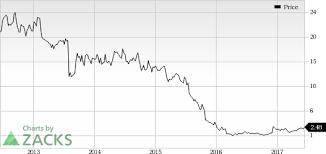 Ipi Quote Fascinating Intrepid Potash IPI Looks Good Stock Adds 4848% In Session