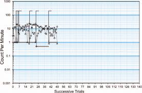 Standard Celeration Chart For A Single Individual This