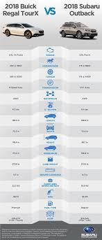 Subaru Model Comparison Chart Can The Buick Regal Tourx Compete With The Subaru Outback