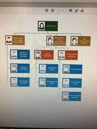 Solved Him Organizational Chart Worksheet Scenario Your