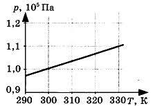 Контрольная работа по теме Молекулярная физика класс Контрольная работа по теме Молекулярная физика 4 вариант задание В1