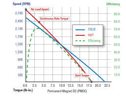 pmdc sd torque efficiency what if you are using a motor