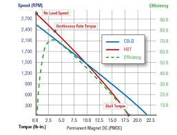 pmdc sd torque efficiency