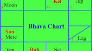 Analysis Birth Indian Online Charts Collection
