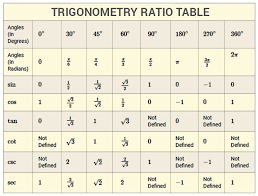 Trig Angles Chart 19 Accurate Trigonometry Angle Chart