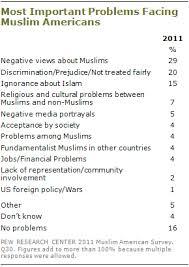 islamic prejudice and discrimination essays annotated  islamic prejudice and discrimination essays