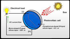 working principle of photovoltaic cell diagram working go sun solutions on working principle of photovoltaic cell diagram