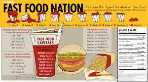 fast food the infographic