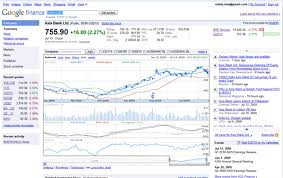 Finance Charts Google Google Finance Revamped Adds Technical Indicators