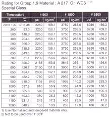 Gate Valve Pressure Rating Chart Welcome To Wellworth