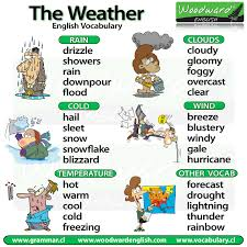 The Weather In English Vocabulary
