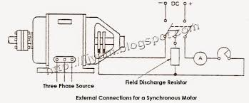 three phase synchronous motor technovation technological external connections for a synchronous motor