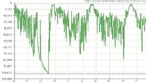Using Interpreting Camelcamelcamel Keepa Charts For Fba
