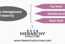 Dell Hierarchy Chart Dell Management Hierarchy Chart Hierarchystructure