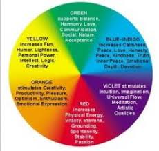 Colors That Affect Your Mood Inspirational 10 .