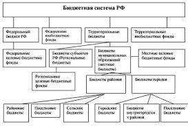 Реферат Бюджетная система России сущность и принципы построения ii уровень бюджеты субъектов РФ и бюджеты территориальных государственных внебюджетных фондов iii уровень местные бюджеты
