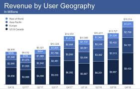 Facebook Revenue Chart Facebook Earnings Q4 2018
