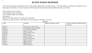 Here Is A Copy Of The Blood Sugar Reading Chart For