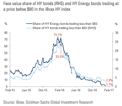 3 Incredible Charts Prove High Yield Is Priced To