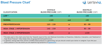 5 Blood Pressure Chart Templates Word Excel Templates