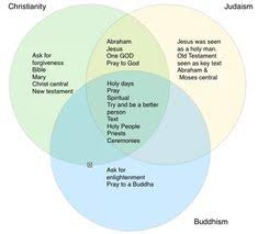 Buddhism And Christianity Venn Diagram Christianity Vs Buddhism Venn Diagram Manual E Books