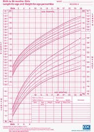 Height Predictor Based On Growth Chart Child Growth Charts Height Weight Bmi Head Circumference