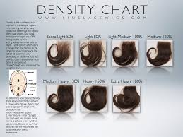 Hair Density Chart Density Wig Density Full Lace Wig