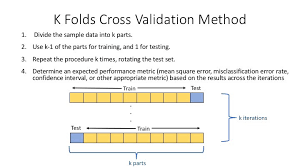 The Importance Of Cross Validation In Machine Learning